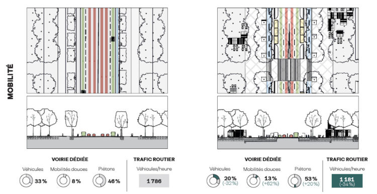 Champs-Elysees Mobilité